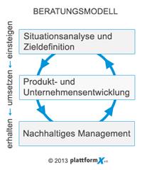 Kompetenzen - PlattformX e.U.