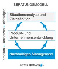 Nachhaltiges Management - PlattformX e.U.