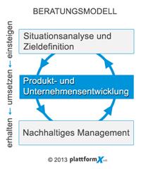 Produktentwicklung - PlattformX e.U.