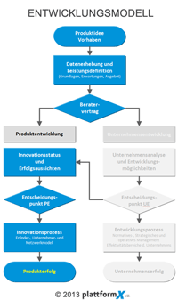 Innovationsberatung - PlattformX e.U.